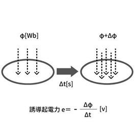 図3(電磁誘導)